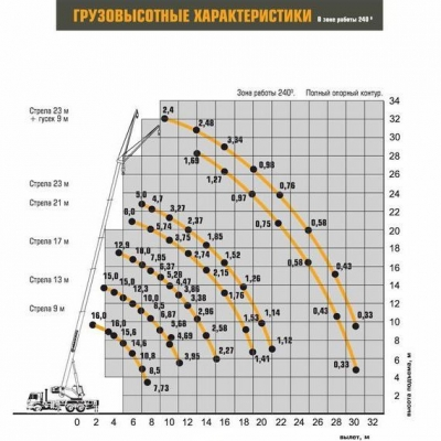 Автокран КС-35714К-2-10