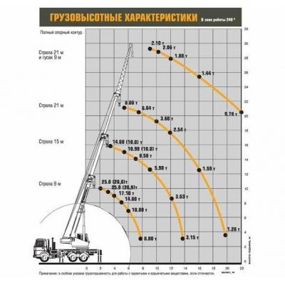 Автокран КС-45717А-1