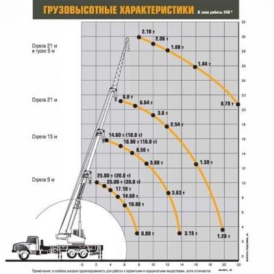 Автокран КС-45717-1