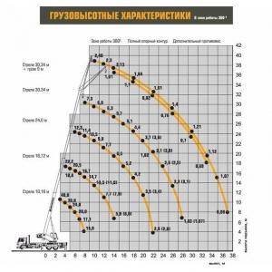Автокран КС-65740-6