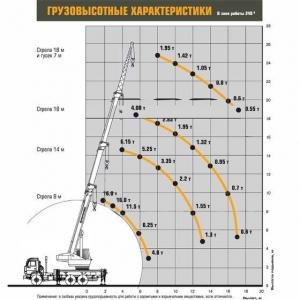 Автокран КС-35714К-2