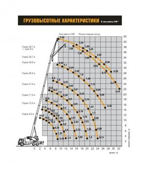 Автокран КС-45717А-1Р